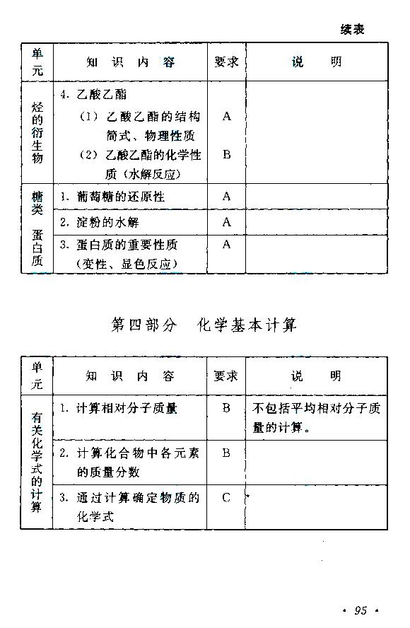 成人高考高起点《理化》考试大纲